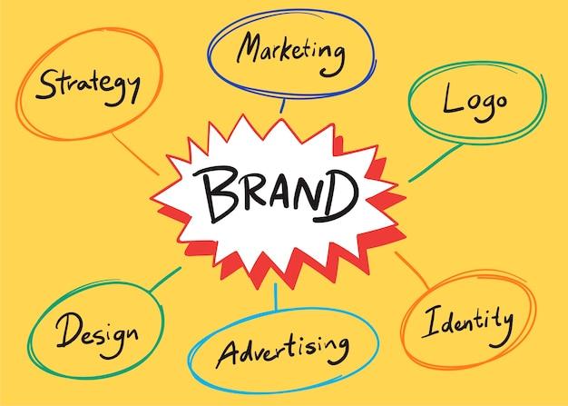 Ilustración de palabras de marca