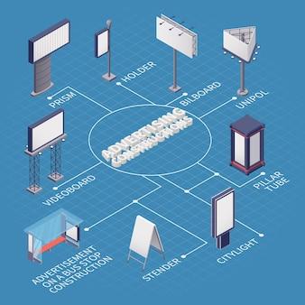 Ilustración de diagrama de flujo de construcción publicitaria
