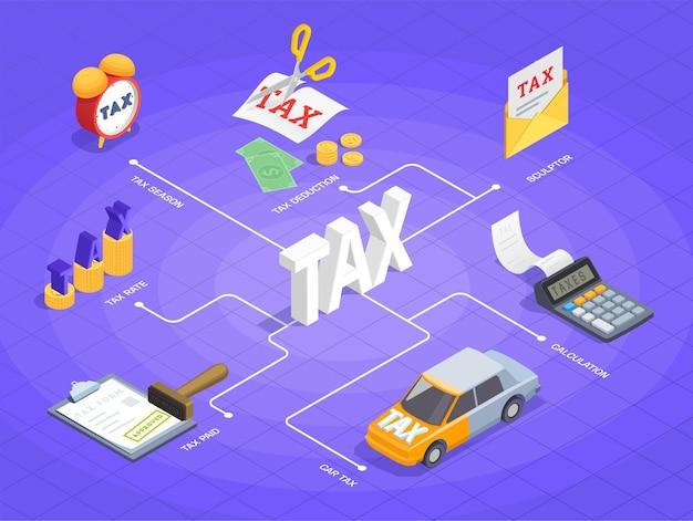 Ilustración de diagrama de flujo isométrico de contabilidad de impuestos