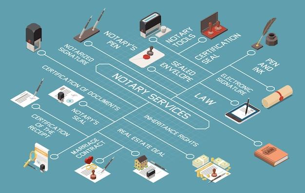 Ilustración de diagrama de flujo isométrico de servicios de notario