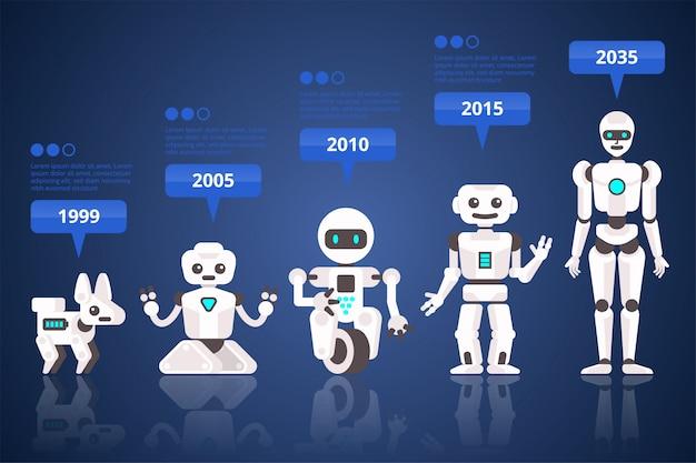 Ilustración de la evolución del robot