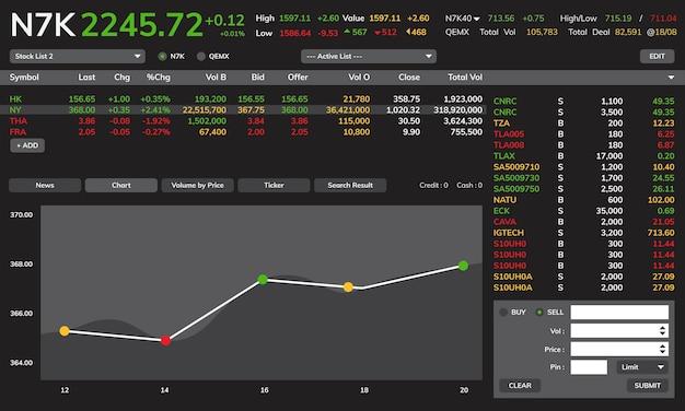 Ilustración del gráfico de comercio de acciones