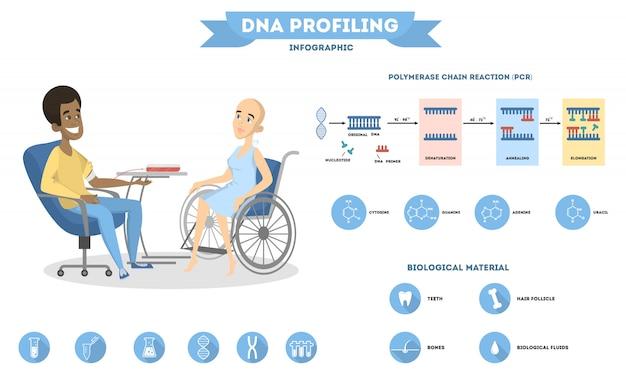 Ilustración de infografía de adn con prueba, uso y personas.