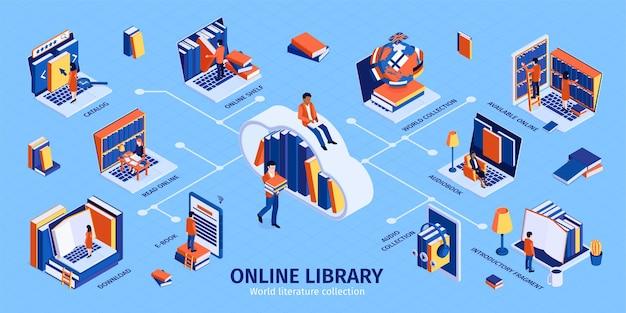 Ilustración de infografía isométrica de biblioteca en línea