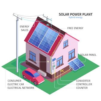 Ilustración de infografía isométrica de planta de energía solar con casa rural equipada con energía híbrida