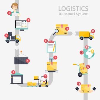 Ilustración de infografía logística