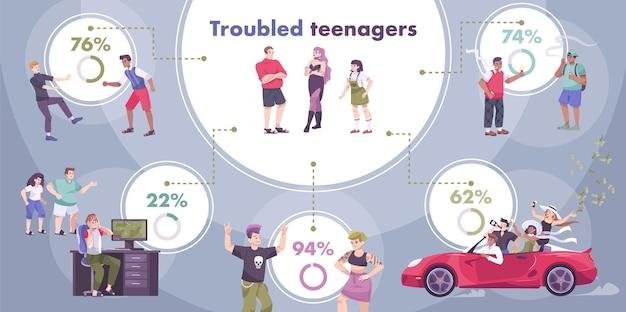 Ilustración de infografías de adolescentes con problemas