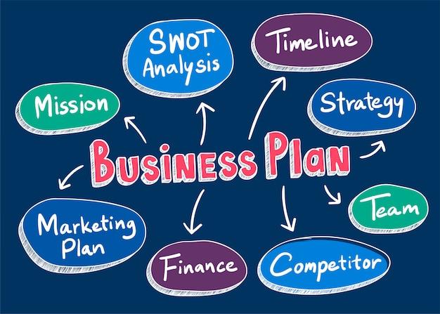 Ilustración de palabras de plan de negocios
