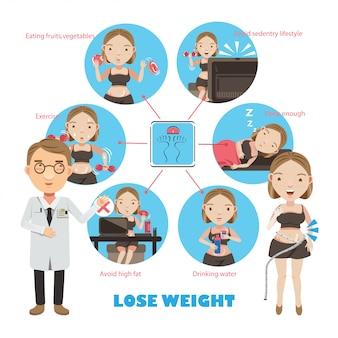 Ilustración de pérdida de peso