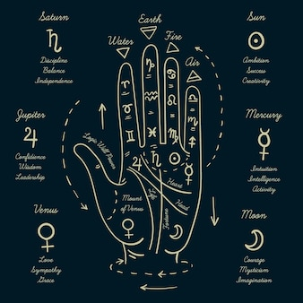 Ilustración de práctica de quiromancia