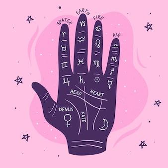 Ilustración quiromancia con zodiaco