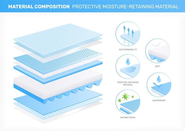 Ilustración realista de materiales en capas con vista de perfil de capas de material con iconos redondos