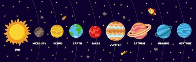 Ilustración del sistema solar con nombres. sol y planetas en estilo de dibujos animados.