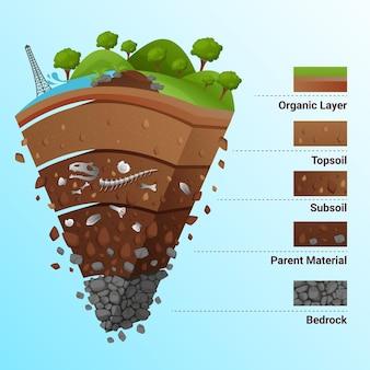 Ilustración de todas las capas de la tierra