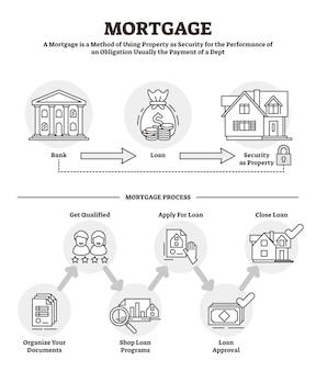 Ilustración de vector de hipoteca