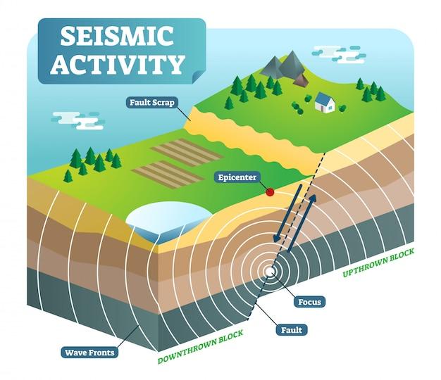 Ilustración de vector isométrica de actividad sísmica