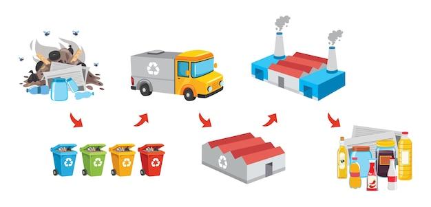 Ilustración de vector de proceso de reciclaje de basura