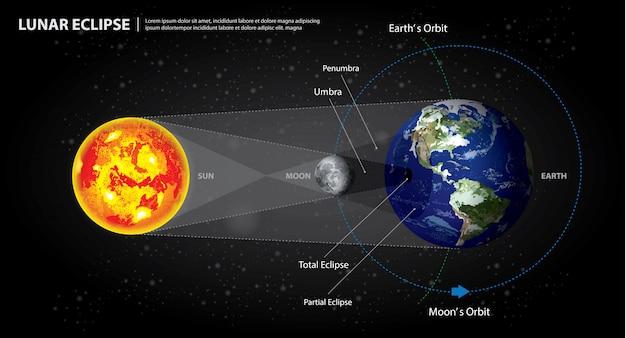 Ilustración vectorial eclipses lunares sol tierra y luna