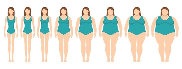 Ilustración vectorial de mujeres con diferente peso de anorexia a extremadamente obesas.