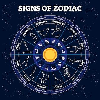 Ilustración del zodiaco signos del horóscopo tradicional y segmentos de tiempo.