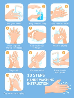 Ilustraciones de hand washing steps instructions