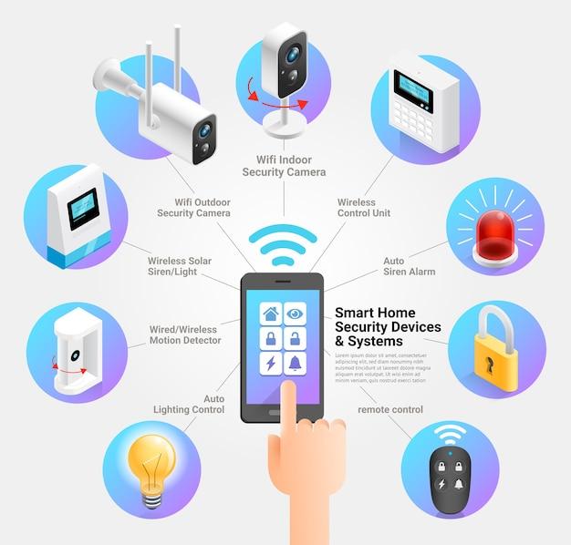Ilustraciones de sistemas y dispositivos de seguridad para el hogar inteligente