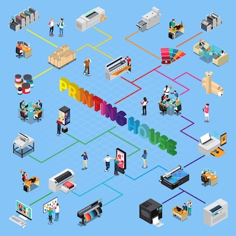Imprenta, tecnología digital e impresoras offset, producción, acabado personal, servicio de corte, diagrama de flujo isométrico, ilustración vectorial