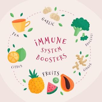 Impulsores del sistema inmunitario con vegetales