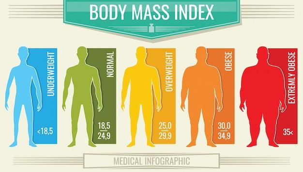 Índice de masa corporal del hombre, tabla de fitness bmi con siluetas masculinas y escala