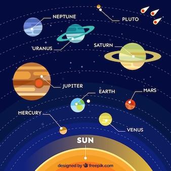 Infografía acerca de los diferentes planetas de la galaxia