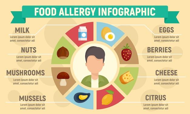 Infografía de alergia alimentaria.