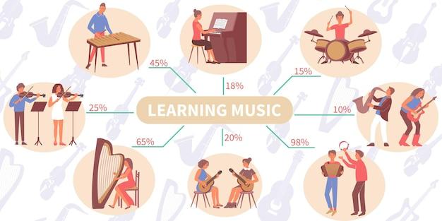 Infografía de aprendizaje musical con personajes planos de personas que tocan instrumentos musicales con tutores y porcentaje de texto