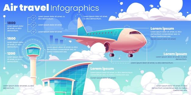 Infografía de avión y aeropuerto ilustrada.