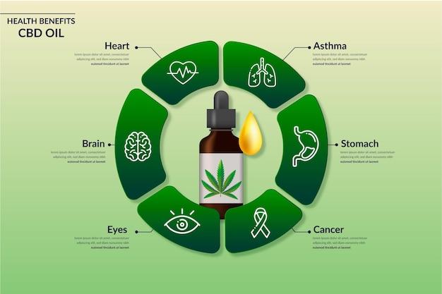 Infografía de beneficios del aceite de cbd
