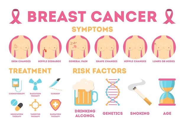 Infografía de cáncer de mama rosa para la conciencia de la mujer.