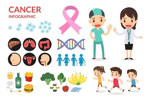 Infografía del cáncer. paciente y médico están sonriendo.