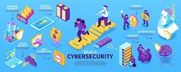 Infografía de ciberseguridad isométrica con personajes criminales y policiales.