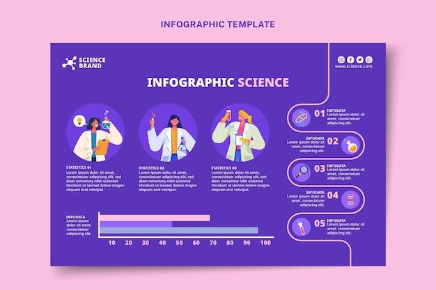 Infografía de ciencia de estilo plano