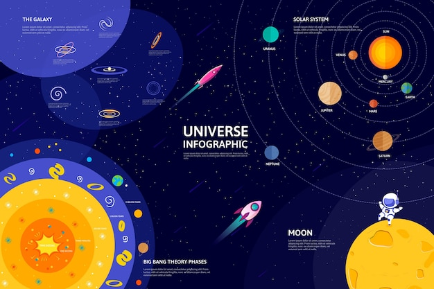 Infografía con colorido universo plano