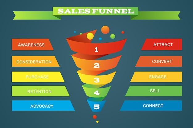 Infografía de compras comerciales de embudo de ventas con cinco pasos
