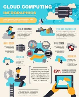 Infografía de computación en la nube