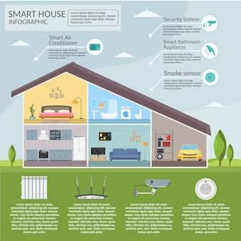 Infografía de concepto de casa inteligente.