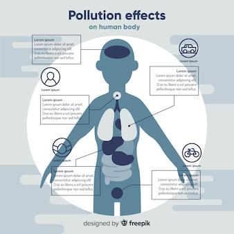 Infografía de contaminación en el cuerpo humano