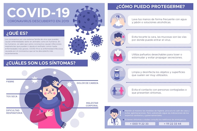 Infografía de coronavirus en español