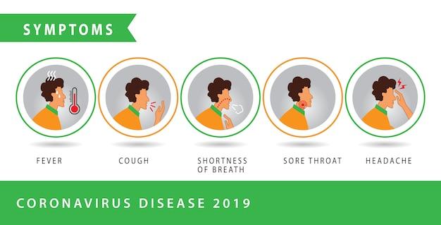 Infografía de coronavirus symptons