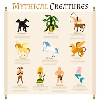 Infografía de criaturas míticas