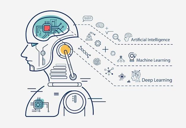 Infografía de aprendizaje automático