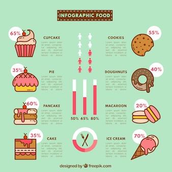 Infografía de deliciosos dulces