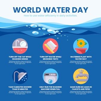 Infografía del día mundial del agua