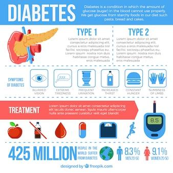 Infografía de diabetes con elementos
